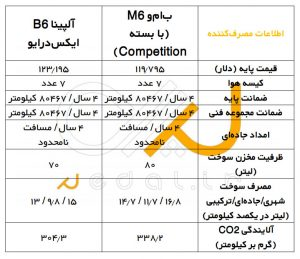 rent car 2017 07 18 03 42 18 300x259 دو روح در یک بدن: مقایسه بامو M6 با آلپینا B6!   اجاره ماشین